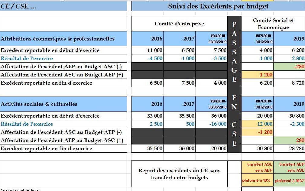 Suivi des excédents par budget : comment faire ...